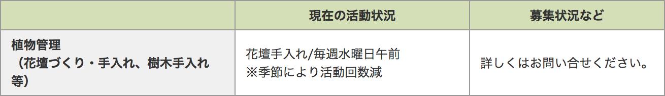 戸田川緑地_ボランティア