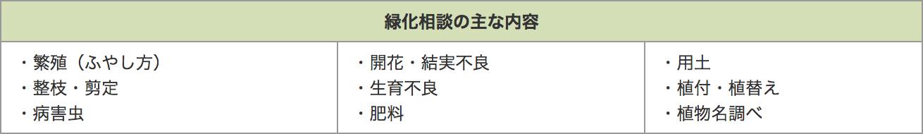 みどりの相談コーナー_03
