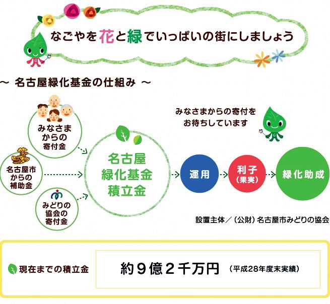 名古屋緑化基金